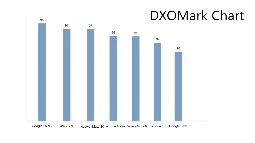 Apple iPhone X Scores 97 In DXOMark Securing The Second Place After Google Pixel 2