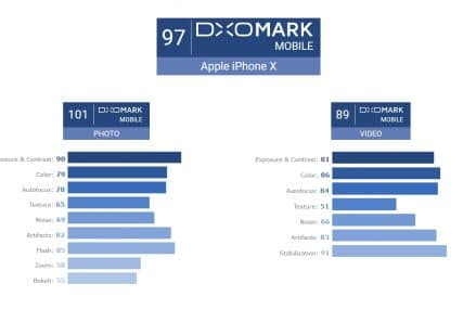 Apple iPhone X Scores 97 In DXOMark Securing The Second Place After Google Pixel 2 !